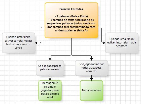 Diagrama do jogo de palavras cruzadas para Multimedia Builder